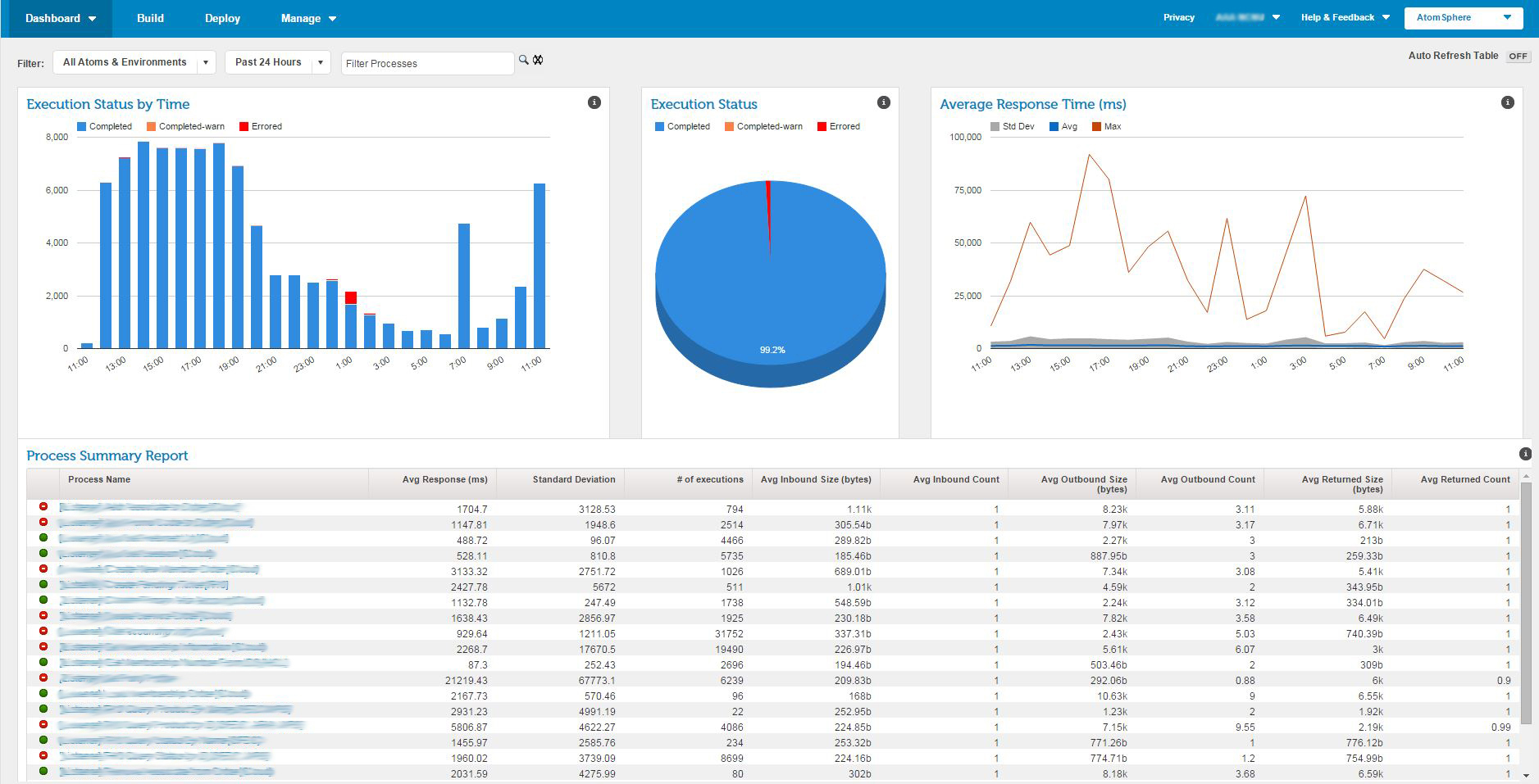 SOA_Dashboard_External