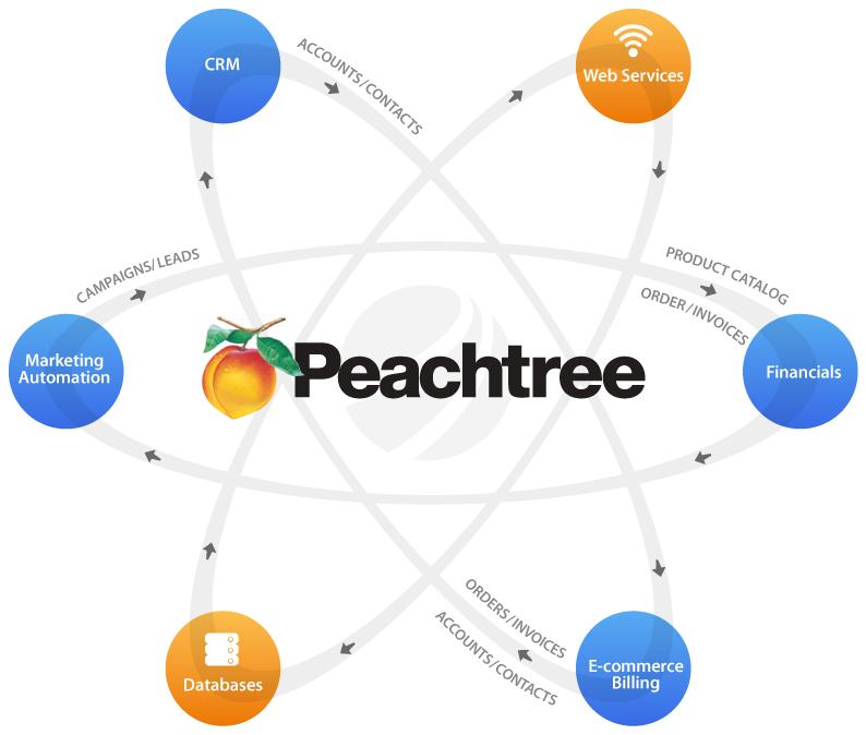 Contabilidad empresarial for The peachtree