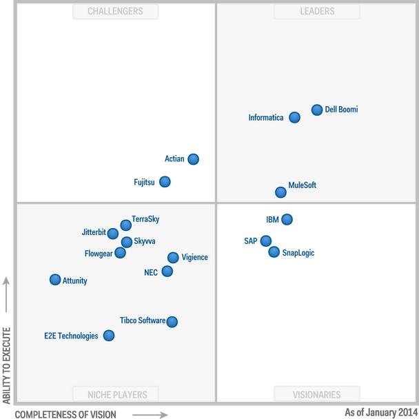 Dell Boomi A Leader In The Magic Quadrant For Enterprise