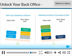 Unlock your back office with Dell Boomi