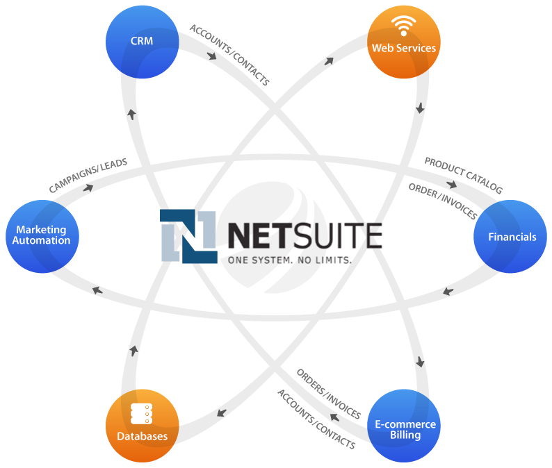 Netsuite Integration Solutions Integrate Netsuite Using